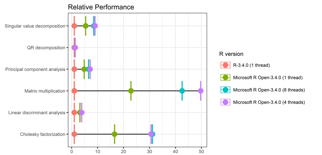 Relative Performance (Chart)